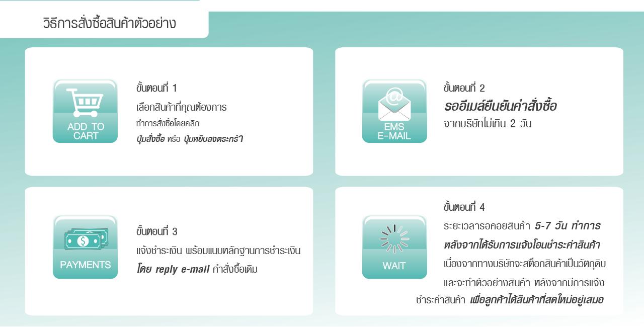 วิธีการสั่งซื้อ (1)